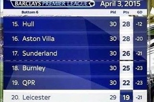 A year ago today. Now 7 points clear with 6 to play... #football #soccer #premierleague #leicester #